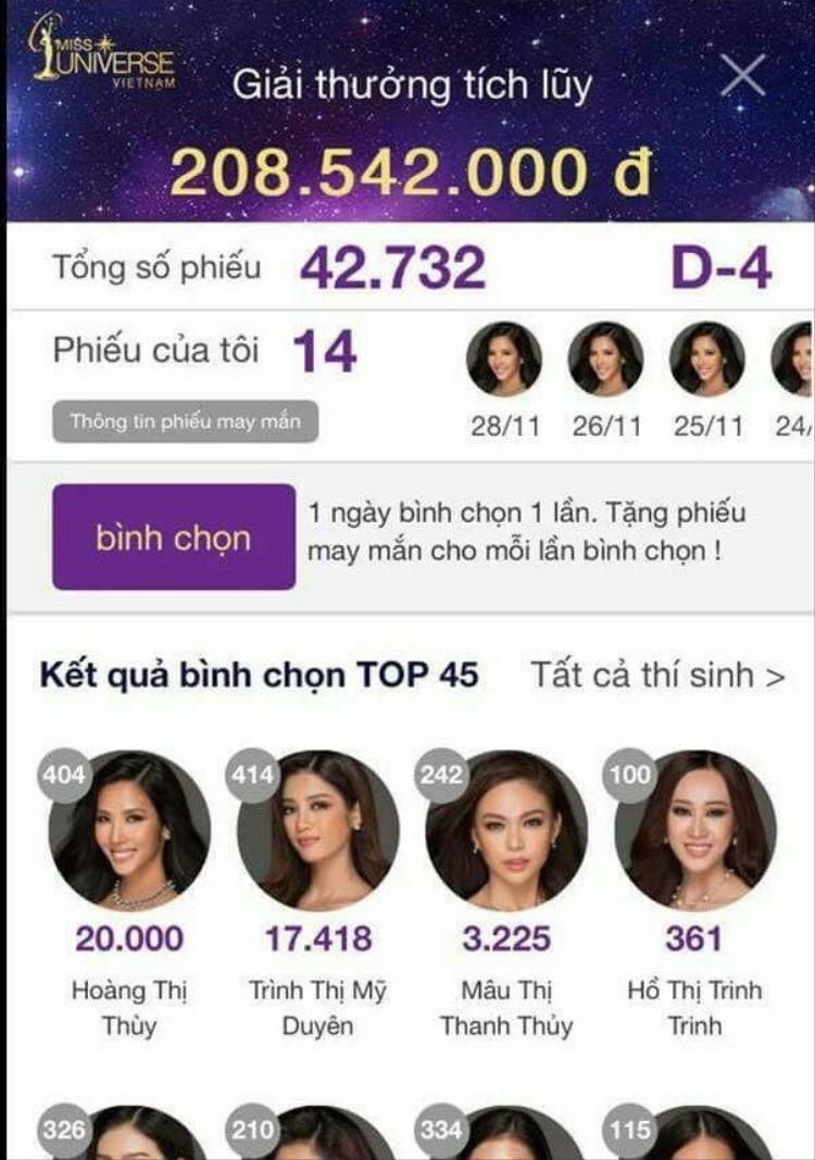 Hoàng Thuỳ chiến thắng áp đảo Mâu Thuỷ về số lượt bình chọn trực tuyến.