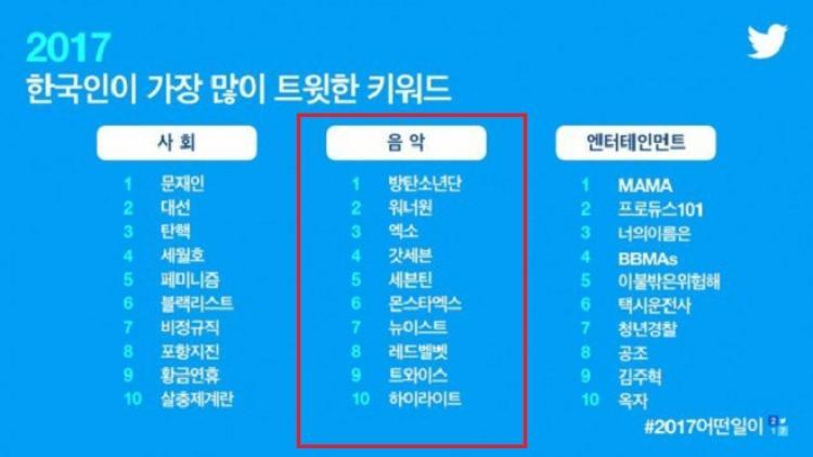 BTS đứng đầu danh sách từ khóa liên quan đến lĩnh vực âm nhạc được sử dụng nhiều nhất tại Hàn Quốc năm 2017.