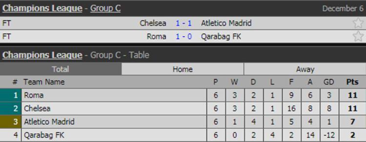 Kết quả lượt trận thứ 6 và thứ hạng chung cuộc các đội bóng ở bảng C.