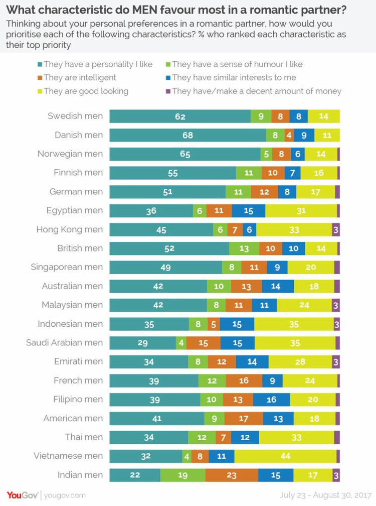 Có tới 44% nam giới Việt Nam coi trọng ngoại hình hơn tính cách và các tiêu chí khác.