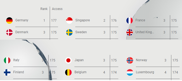 Các nước đứng thứ 2 và thứ 3 trong Bảng chỉ số thị thực năm 2018