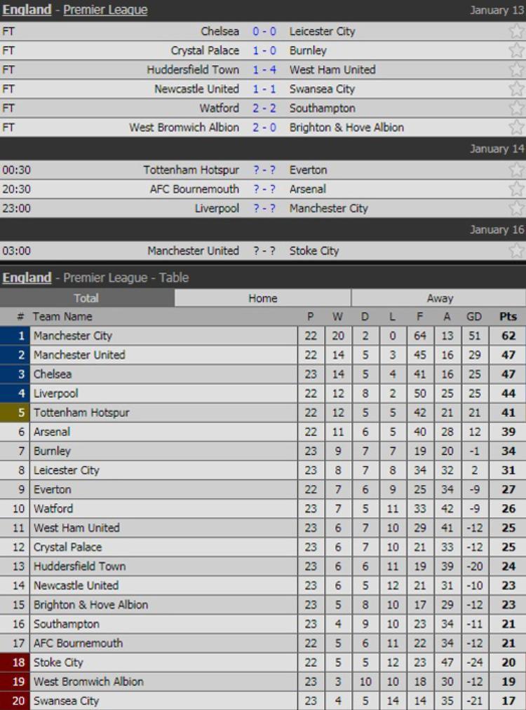 BXH Premier League sau trận hòa của Chelsea và Leicester.