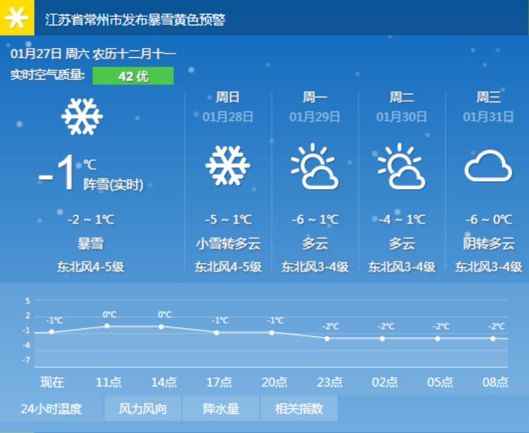 Nền nhiệt hiện tại ở Thường Châu.