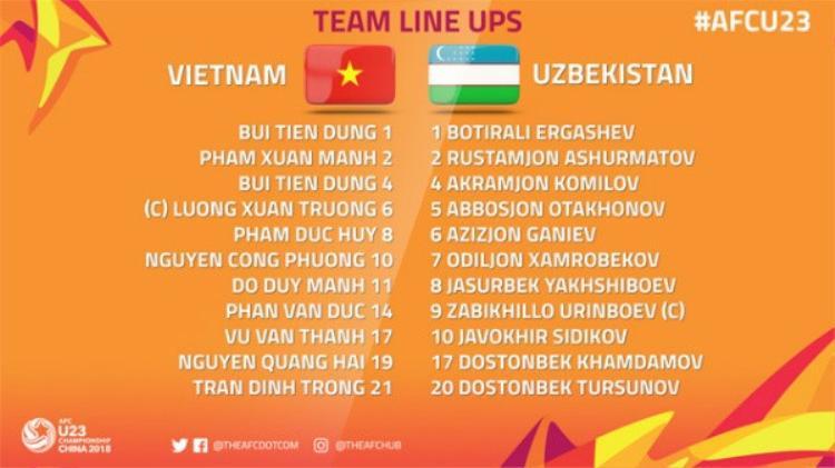 Trước giờ G chung kết, Twitter AFC nhầm lẫn tai hại khi gạch tên Công Phượng khỏi đội hình ra sân của U23 Việt Nam