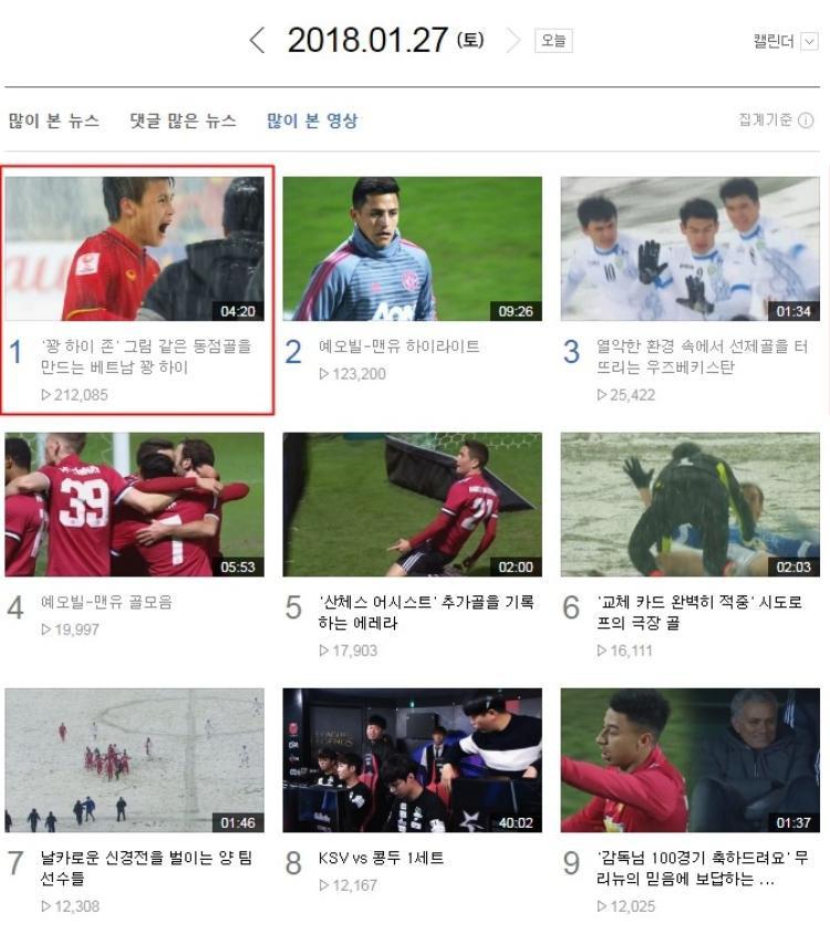 Video U23 Việt Nam gỡ hòa được xem nhiều nhất trên Naver Sport.