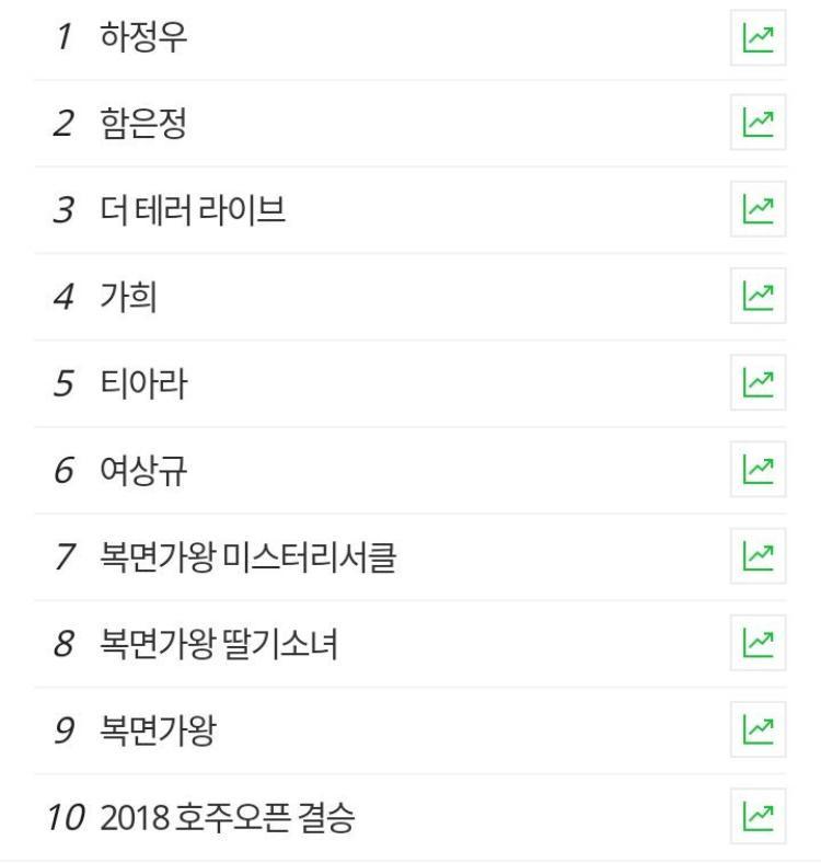 Ngay sau khi kết thúc, từ khóa EunJung đã leo lên hạng 2 tìm kiếm Naver, tên T-ara cũng xếp hạng 5.