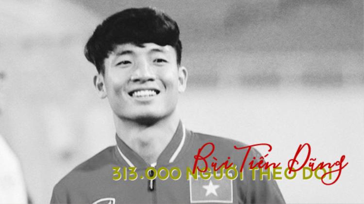 """Trung vệ """"6 múi"""" Bùi Tiếng Dũng (tiendung___) được 315.000 người theo dõi. Sau thành công của U23 Việt Nam tại U23 Châu Á, lượng like trên Instagram của Tiến Dũng tăng mạnh. Bài đăng gần nhất của anh thậm chí nhận được 120.000 lượt nhấn like."""