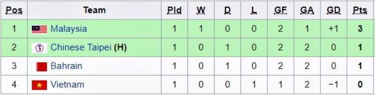 Hiện tuyển Việt Nam đang tạm xếp chót bảng A. Vào15h30 - ngày 3/2 tới đây, chúng ta sẽ bước vào trận đấu thứ 2 buộc phải thắng trước đối thủ Bahrain.