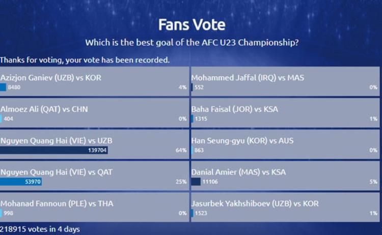 Kết quả bầu chọn bàn thắng đẹp nhất giải U23 châu Á 2018.