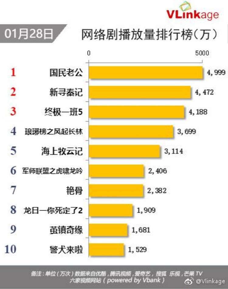 Bảng xếp hạng số lượt xem các bộ phim trong đó Lão công quốc dân xếp vị trí đầu tiên với 4.999 vạn lượt xem.