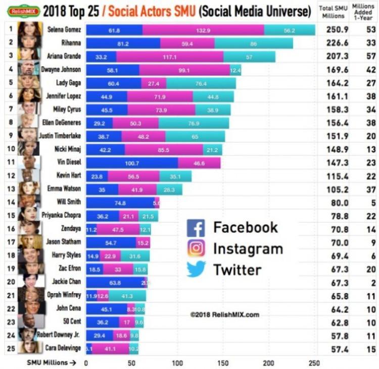 25 ngôi sao quyền lực nhất trên mạng xã hội: sao nữ áp đảo, chỉ có 2 cái tên từ Châu Á