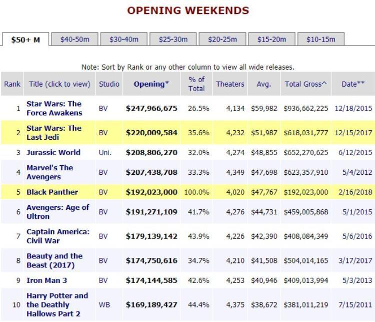 Bảng xếp hạng doanh thu tuần mở màn.