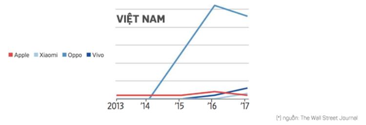 Thị phần iPhone tại Việt Nam đi ngang từ năm 2013 đến 2015, chạm đỉnh vào năm 2016 và đến năm 2017 lại chứng kiến xu hướng giảm.