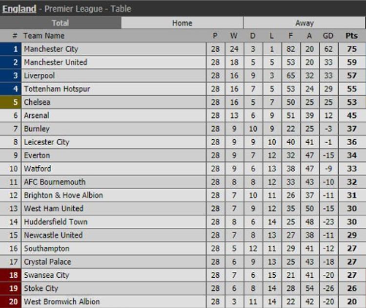 BXH Premier League.