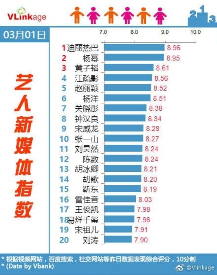 Chỉ số truyền thông xếp hạng nhất của Địch Lệ Nhiệt Ba