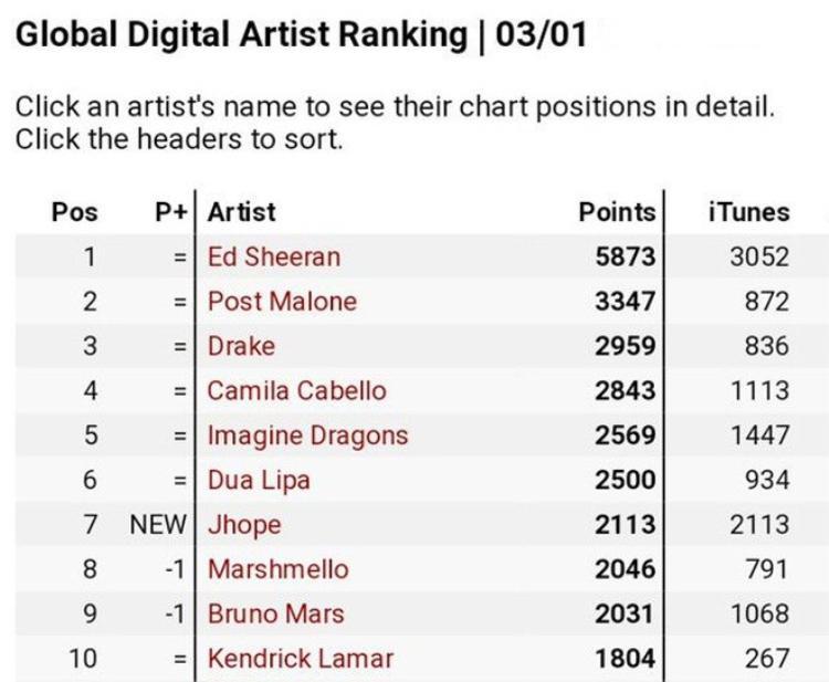 BXH Global Digital Artist cũng không thể vắng mặt J-Hope được (No.7).