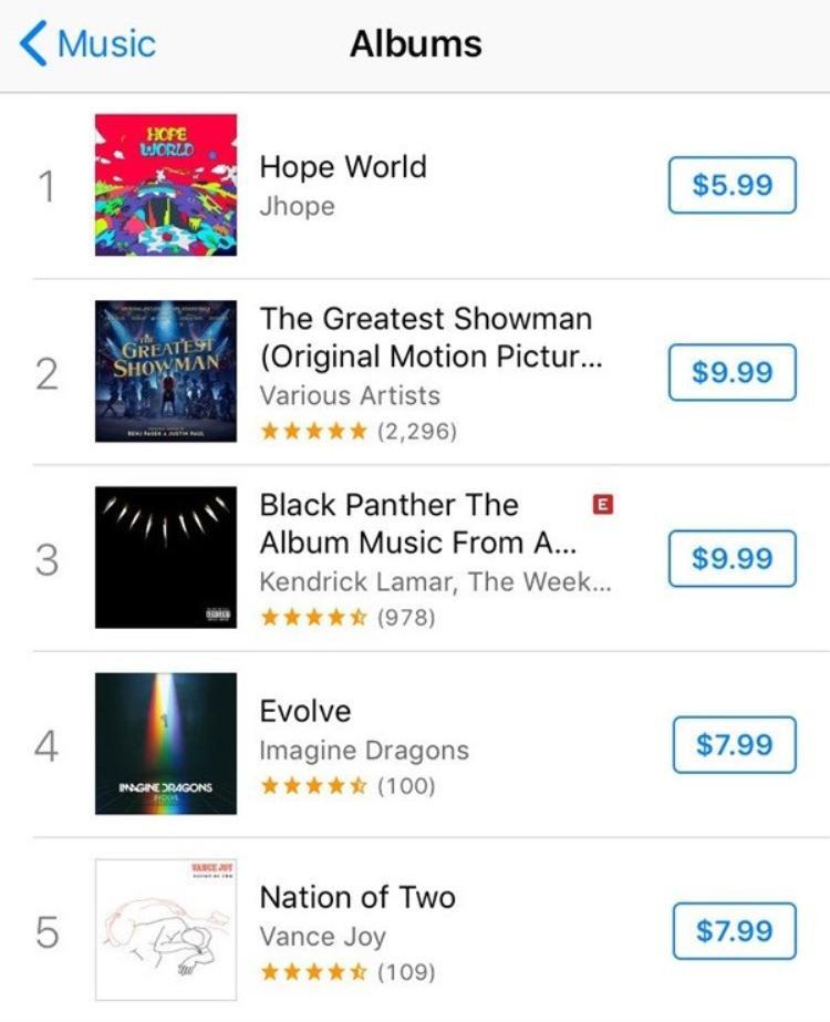 Hơn thế nữa, chỉ mới sau 4 giờ ra mắt Hope World cũng đã đứng đầu BXH album chính thức của iTunes Mỹ và Anh.