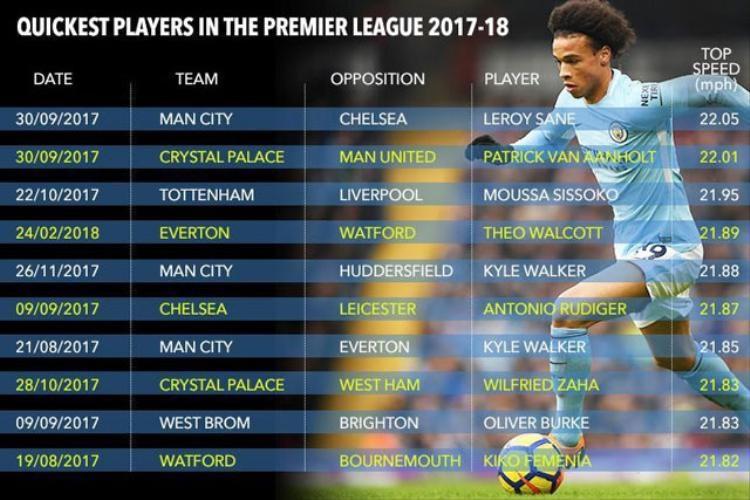 Danh sách 10 pha bóng chạy nhanh nhất Premier League.