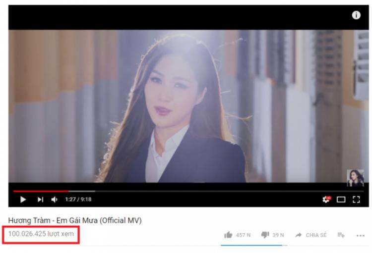 Sau nửa năm, cuối cùng hit Em gái mưa của Hương Tràm cũng được ăn mừng 100 triệu view trên Youtube.