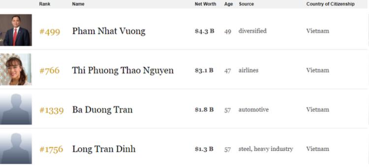 Số tài sản theo bảng xếp hạng 2018 trên Forbes của 4 vị tỷ phú Việt Nam.