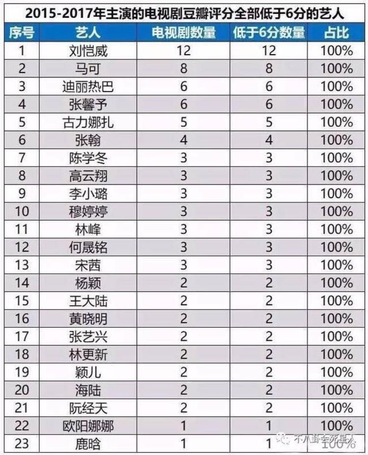 Danh sách top 23 nghệ sỹ Hoa Ngữ có diễn xuất tệ nhất 2015-2017