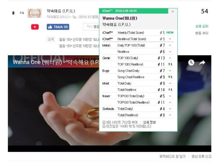 Trong khi đó, Wanna One lại khá đuối sức. Tuy nhiên nhóm vẫn duy trì được vị trí trong top 10.