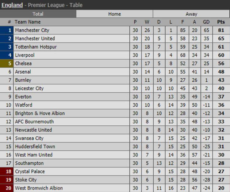 BXH Premier League sau vòng 30.
