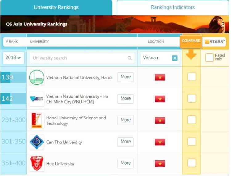 Bảng xếp hạng các trường Đại học ở Việt Nam.