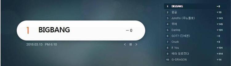 BigBang và tên ca khúc cũng dẫn đầu danh sách từ khóa tìm kiếm tại Melon.