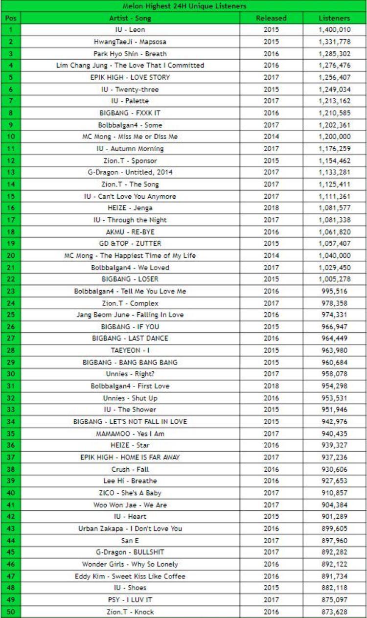 Các ca khúc Kpop được nghe nhiều nhất sau 24h.
