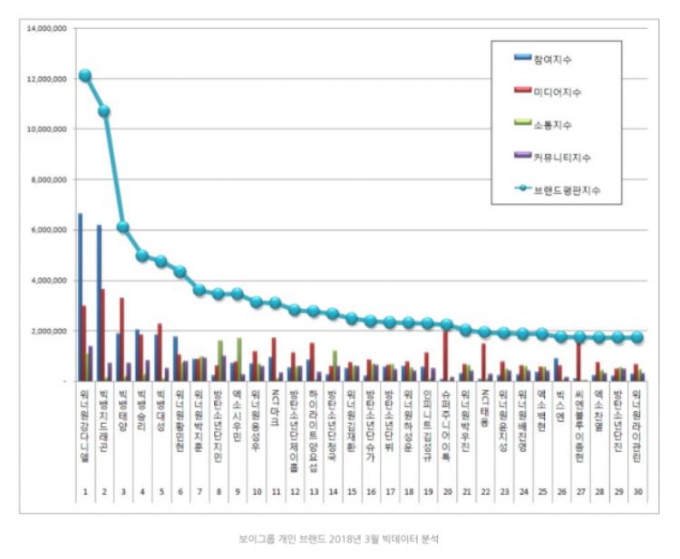BXH thương hiệu giá trị thành viên boygroup Kpop tháng 3 được công bố thu hút nhiều sự chú ý.