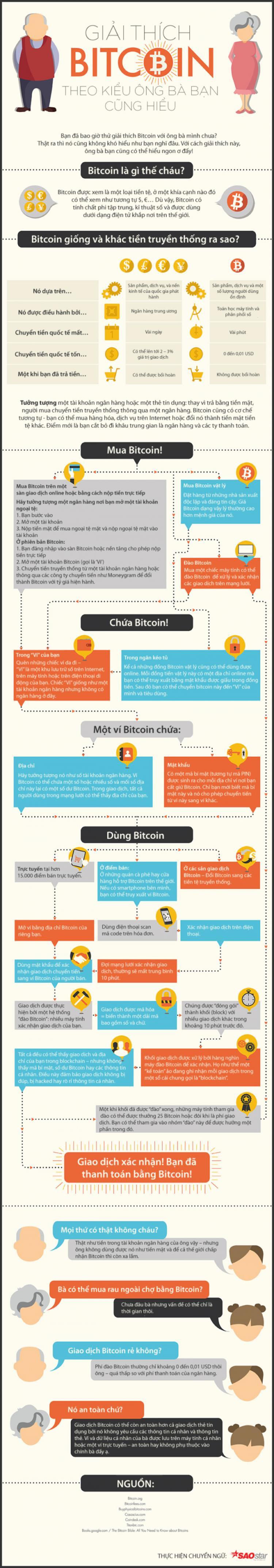 Giải thích Bitcoin đơn giản đến mức ông bà bạn cũng có thể hiểu được