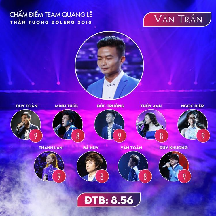 Với một giọng ca chưa qua trường lớp như Văn Trần thì hai màn trình diễn tại vòng Tinh hoa và thách đấu đã là một nỗ lực đáng được trân trọng. Thí sinh đến từ Nghệ An nhận được điểm trung bình 8.56.