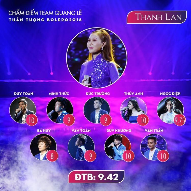 Thí sinh dẫn đầu team Quang Lê theo đánh giá của đồng đội chính là Thanh Lan. Hầu hết các thí sinh đều cho rằng đàn chị Thanh Lan sở hữu giọng hát ngọt ngào, truyền cảm và kỹ thuật Bolero điêu luyện. Cô nàng cũng là gương mặt duy nhất nhận được đến 4 điểm 10 tuyệt đối.