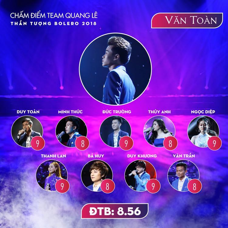 Đồng điểm với Văn Trần, Văn Toàn cũng có thể tự hào khi nhận được tình cảm và sự công nhận của đồng đội trong team Quang Lê.