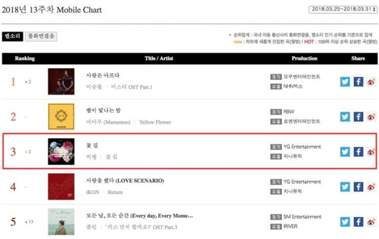Gaon Mobile chart
