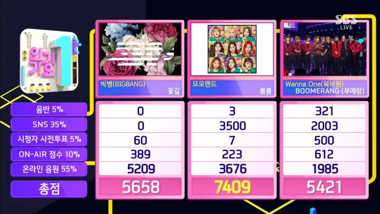 """Wanna One xếp hạng 3 trong """"cuộc đua"""" hôm nay sau Momoland và BigBang."""