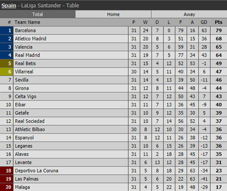 BXH La Liga sau các trận đã kết thúc ở vòng 31.