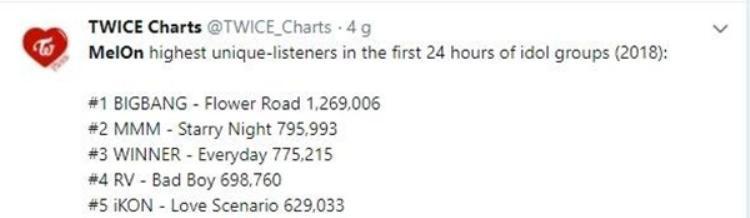 Gà cưng nhà JYP tiếp tục trở thành girlgroup có lượng stream tăng nhanh nhất trong 2018 khi What is Love đạt 713546 lượt nghe trên Melon vào lúc 23h00 KST.