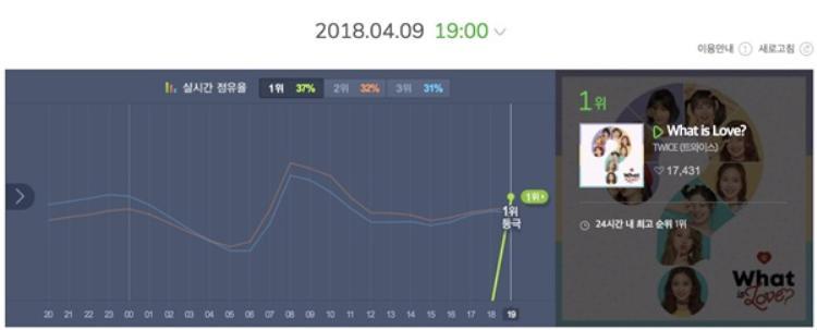 """Chỉ sau 1 giờ """"thả xích"""" What is Love nhanh chóng nắm giữ vị trí số 1 Melon đưa TWICE trở thành nhóm nhạc nữ đầu tiên No.1 bảng xếp hạng này kể từ khi Melon thay đổi luật vào tháng 2/2017."""