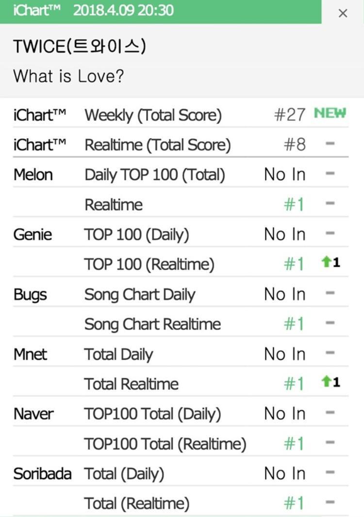 Vào lúc 20h00 KST, TWICE đạt được All-kill khi What is Love đứng đầu 6 bảng xếp hạng nhạc số phổ biến tại Hàn gồm: Melon, Genie, Bugs, Mnet, Naver và Soribada.