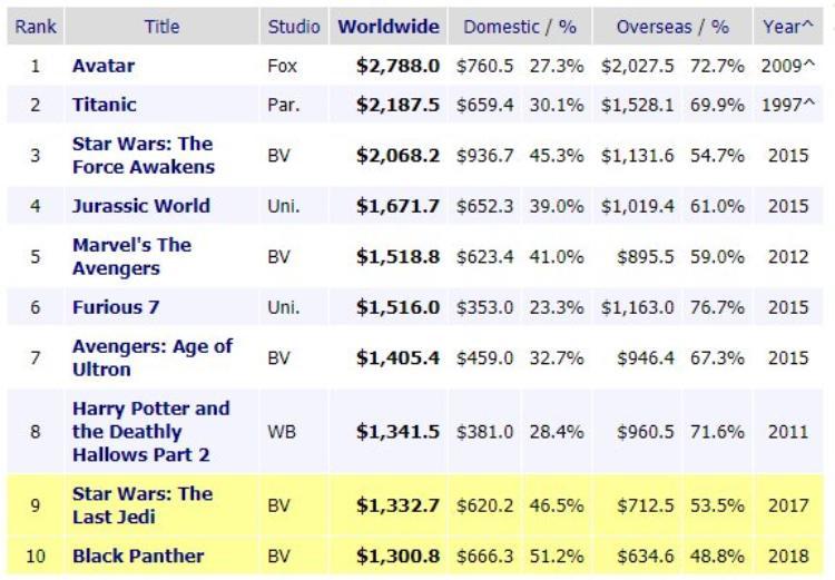 Doanh thu toàn cầu trong lịch sử điện ảnh thế giới.