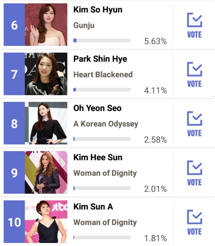 Giải Baeksang 2018: Suzy vượt mặt Park Shin Hye dẫn đầu bình chọn nữ diễn viên được yêu thích nhất