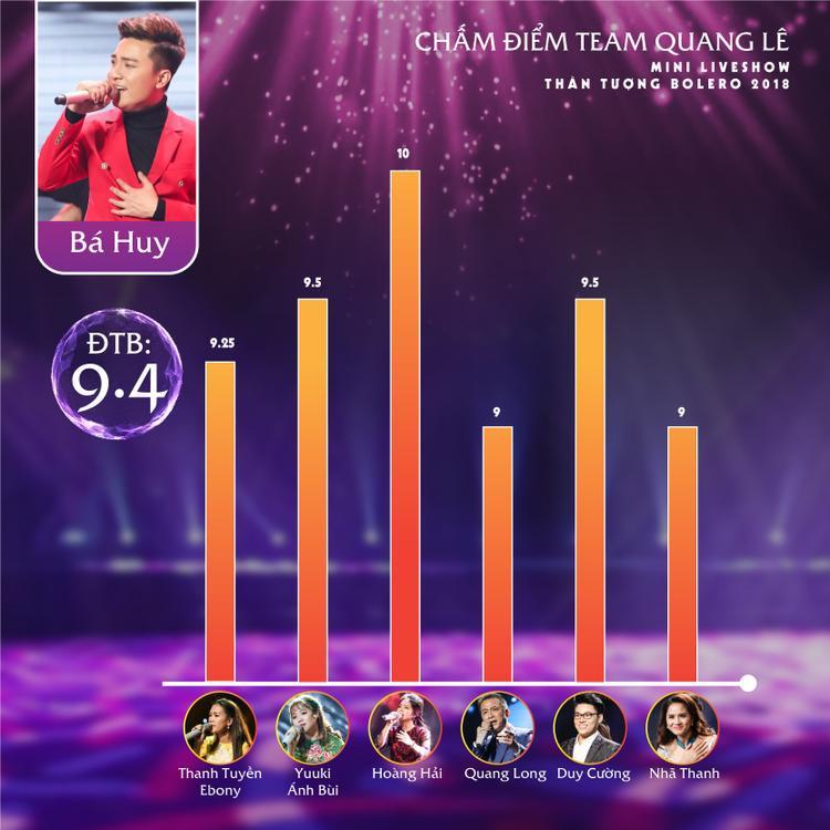 Từ Top 11 đến top 6, Bá Huy vẫn giữ vững phong độ với #3 trên bảng tổng sắp.