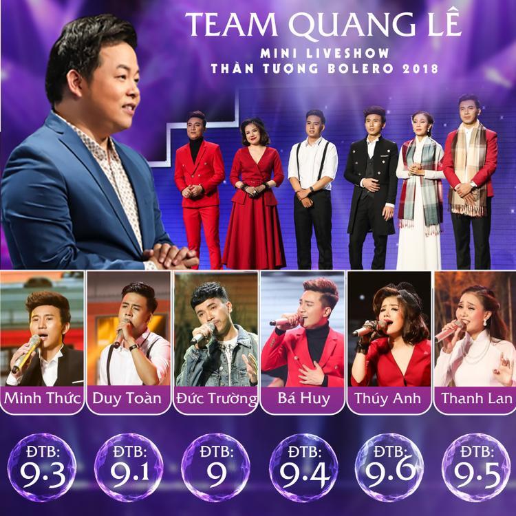 Bảng điểm trung bình được team Như Quỳnh và Ngọc Sơn dành cho của team Quang Lê ở vòng Mini Liveshow.