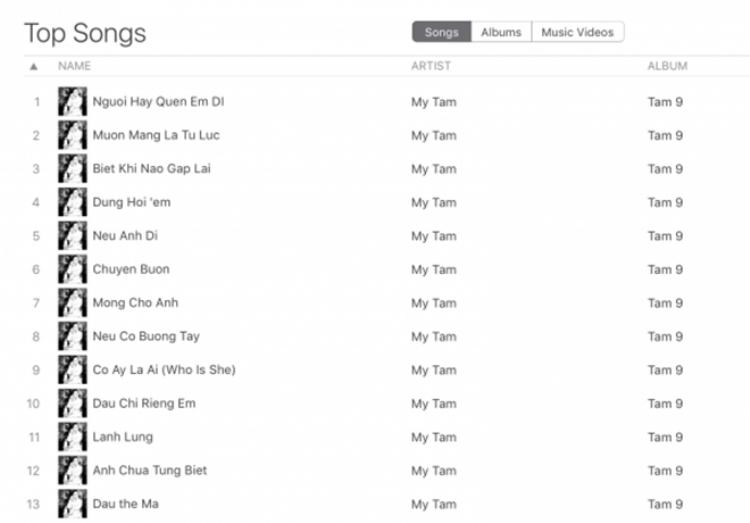 Bên cạnh đó, 13 ca khúc trong album mới cũng đường hoàng chiếm trọn 13 vị trí đầu BXH Top Songs.