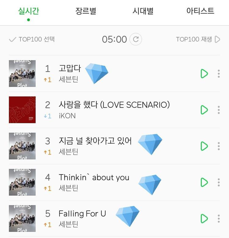 Thanks - ca khúc đầu tiên của Seventeen đạt #1 trên Melon.
