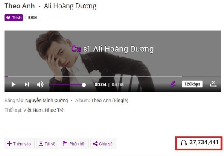 Và bản audio đem về hơn 27 triệu lượt nghe chỉ trên một trang nhạc trực tuyến.