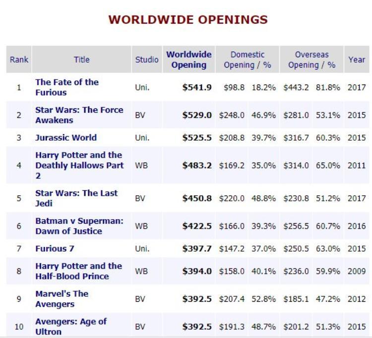 Top 10 doanh thu mở màn toàn cầu.