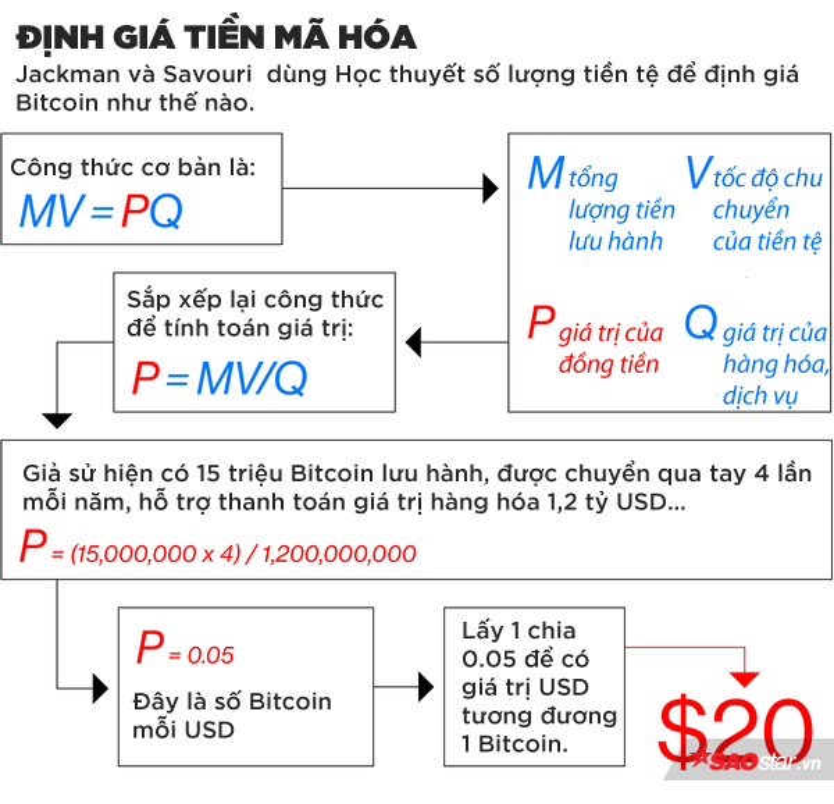 Đồng tiền số Bitcoin ai cũng muốn sở hữu thực sự đáng giá bao nhiêu?
